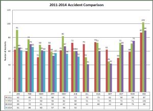 2011-2014 Accident Comparison