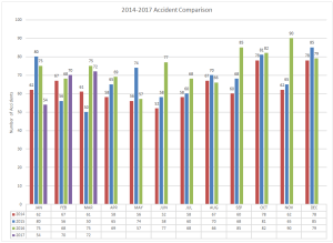 2014-2017 Accident Comparison