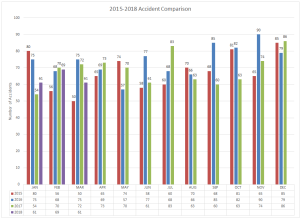 2015-2018 Accident Comparison