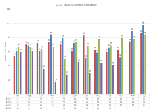 2017-2020 Accident Comparison