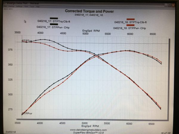 Dyno Results: Cool Air Box with 4 Sides & Hood w/ Hole In It (Black Line) vs. Standard Air Filter & Base (Red Line)