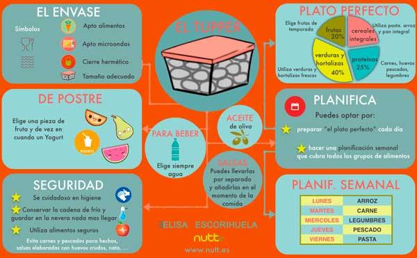 tupper-elisa-escorihuela-nutt-infografia.001-600
