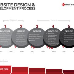 Web Application Process Flow Diagram Wiring Of Car Stereo Website Development Design Rhubarb Media Websites For Processing