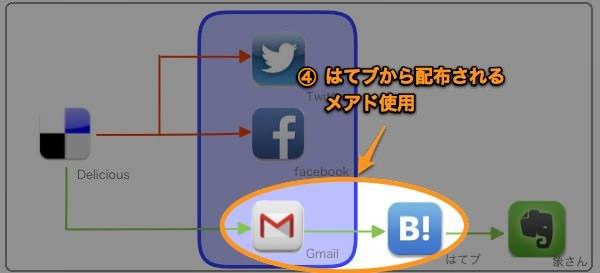 RSSシェアフロー GmailToHatebu 1