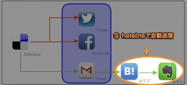 RSSシェアフロー hatebte 1 1