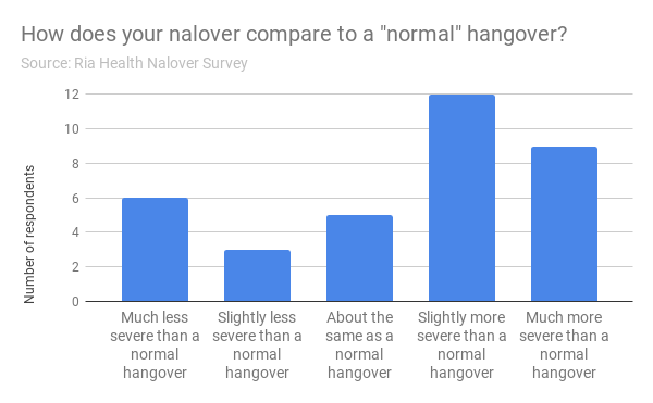 """How does your nalover compare to a """"normal"""" hangover?"""