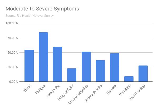 Moderate-to-Severe Symptoms