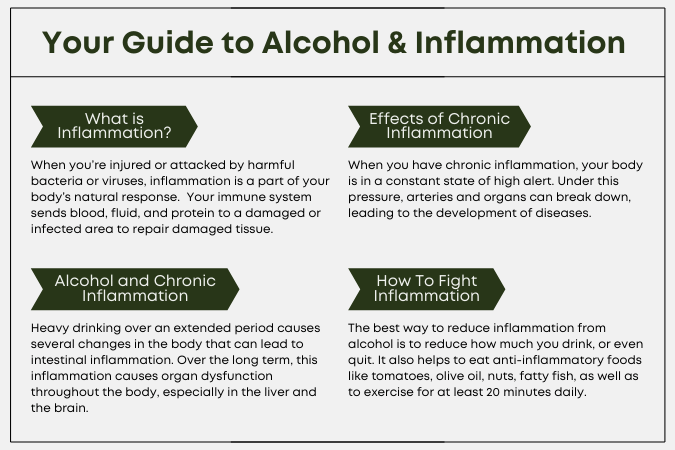 chart summary of alcohol and inflammation