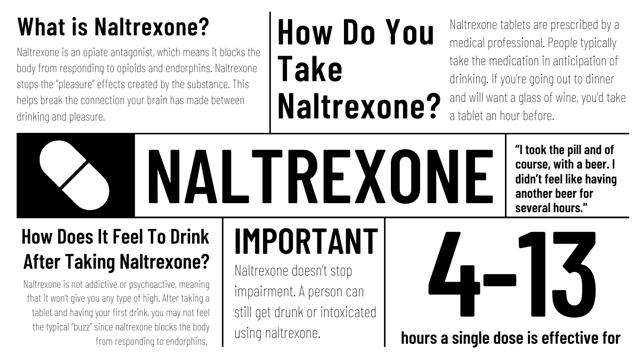 chart summarizing what it's like to drink on naltrexone