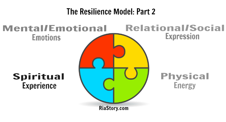 The Resilience Model Part 2: Experience