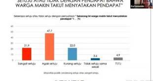 Survei Indokator