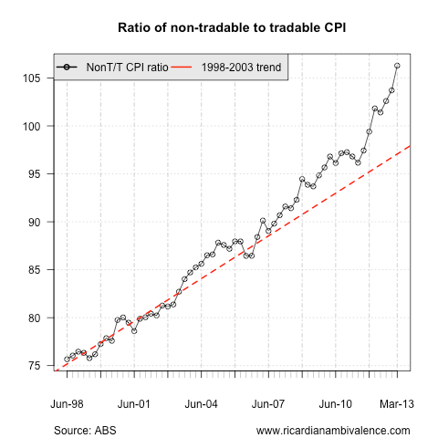 Don't worry (much) about non-tradable CPI (4/5)