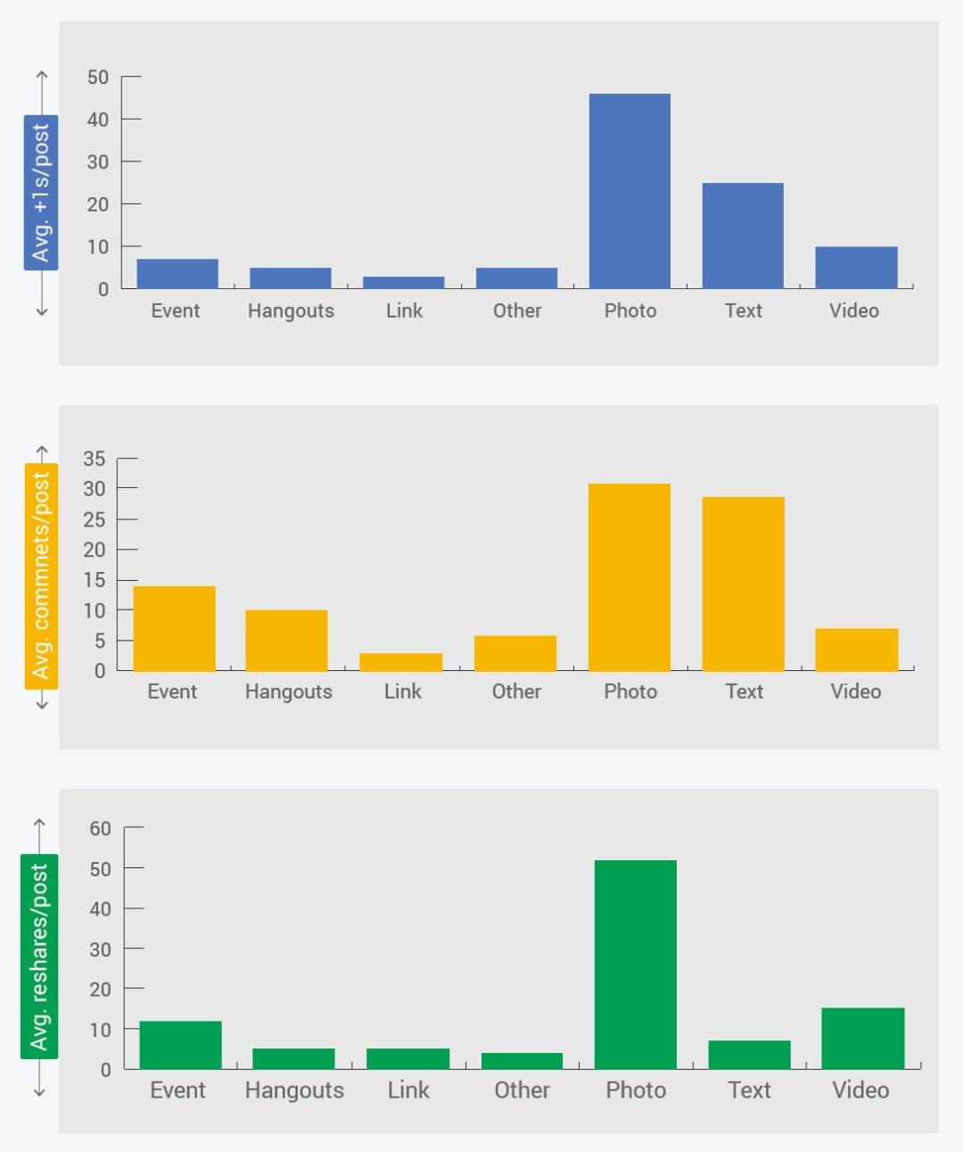 Comment obtenir plus d'interactions sur Google+ ?
