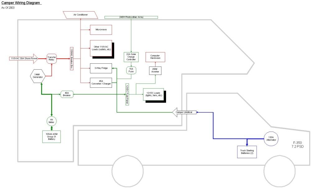 medium resolution of 30 amp shore power wiring diagram rv converter wiring diagram in camper plug battery images