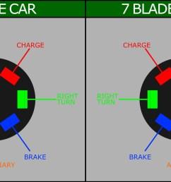 7 pin hitch wiring diagram wiring diagram for a 7 pin flat trailer plug save [ 2990 x 1483 Pixel ]