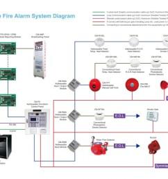 simplex smoke detector wiring diagrams wiring diagrams konsult smoke detector system diagram [ 1400 x 989 Pixel ]