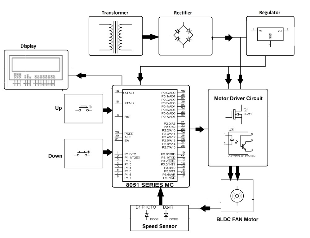 medium resolution of bldc motor controller wiring diagram two speed motor wiring diagram 3 phase fresh rpm display