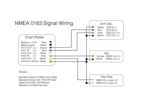 small resolution of  garmin dsc wiring diagram wiring diagrams on garmin nmea 2000 network nmea 0183 to