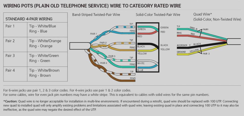 medium resolution of cat5 telephone jack wiring diagram cat 5 wall jack wiring diagram download gallery telephone jack