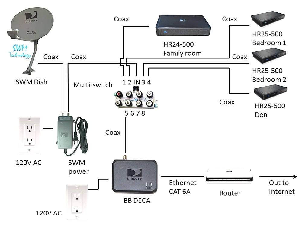 medium resolution of direct tv wiring diagram whole home dvr