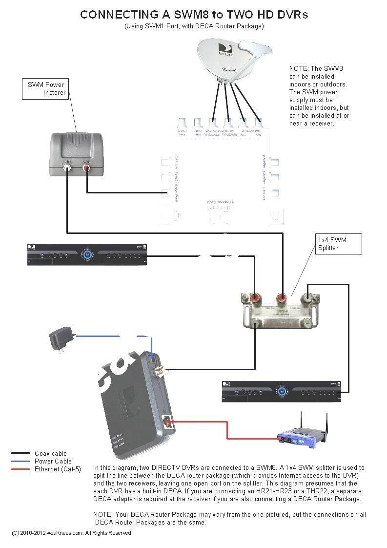 medium resolution of directv swm 32 wiring diagram direct tv wiring diagram free wiring diagram directv swm wiring
