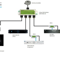 direct tv wiring wiring diagrams u2022 rh 21 eap ing de direct tv genie diagram direct tv genie diagram [ 1258 x 820 Pixel ]