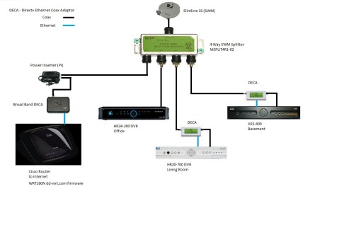 small resolution of direct tv wiring wiring diagrams u2022 rh 21 eap ing de direct tv genie diagram direct tv genie diagram