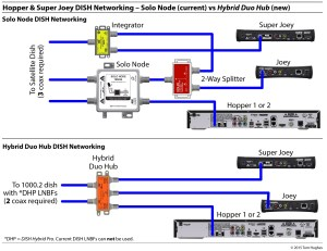 Dish Hopper 3 Wiring Diagram | Free Wiring Diagram