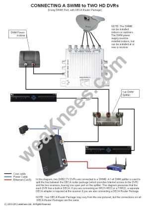 Dish Tv Wiring Diagram | Free Wiring Diagram