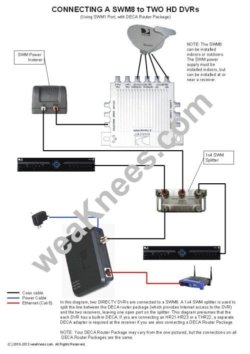 small resolution of dish tv wiring diagram free wiring diagramdish tv wiring diagram wiring a swm8 with 2 dvrs