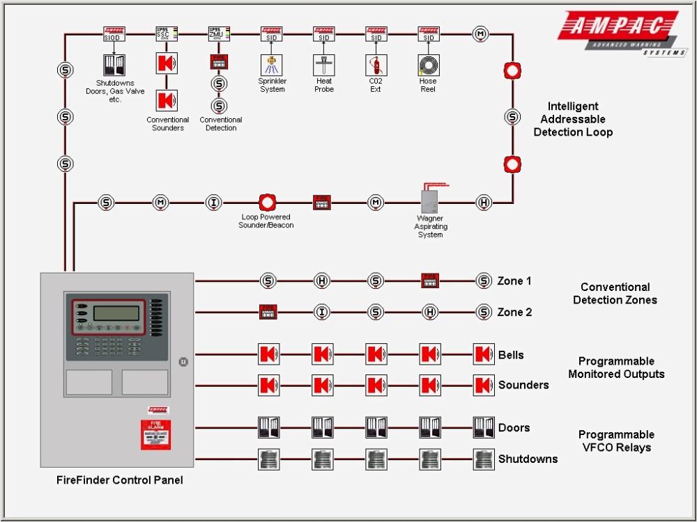 medium resolution of alarm system schematic diagram fire alarm addressable system wiring wiring diagram pictures diagrams on fire alarm control panel wiring