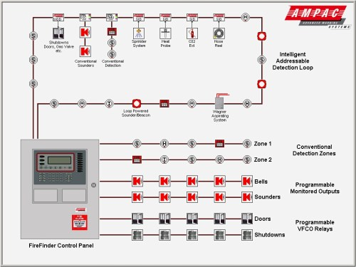 small resolution of alarm system schematic diagram fire alarm addressable system wiring wiring diagram pictures diagrams on fire alarm control panel wiring