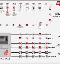 fire alarm control panel wiring diagram smoke detector wiring diagram pdf jacuzzi in fire alarm [ 1024 x 768 Pixel ]