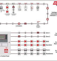 fire alarm horn strobe wiring diagram fire alarm wiring diagram schematic wiring diagram sdm 240 [ 1024 x 768 Pixel ]