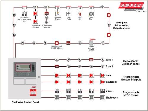 small resolution of fire alarm horn strobe wiring diagram fire alarm wiring diagram schematic wiring diagram sdm 240