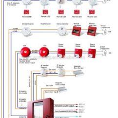 Notifier Duct Detector Wiring Diagram 2003 Wrangler Radio Addressable Smoke Data Schema Edwards Fire Alarm All Apollo