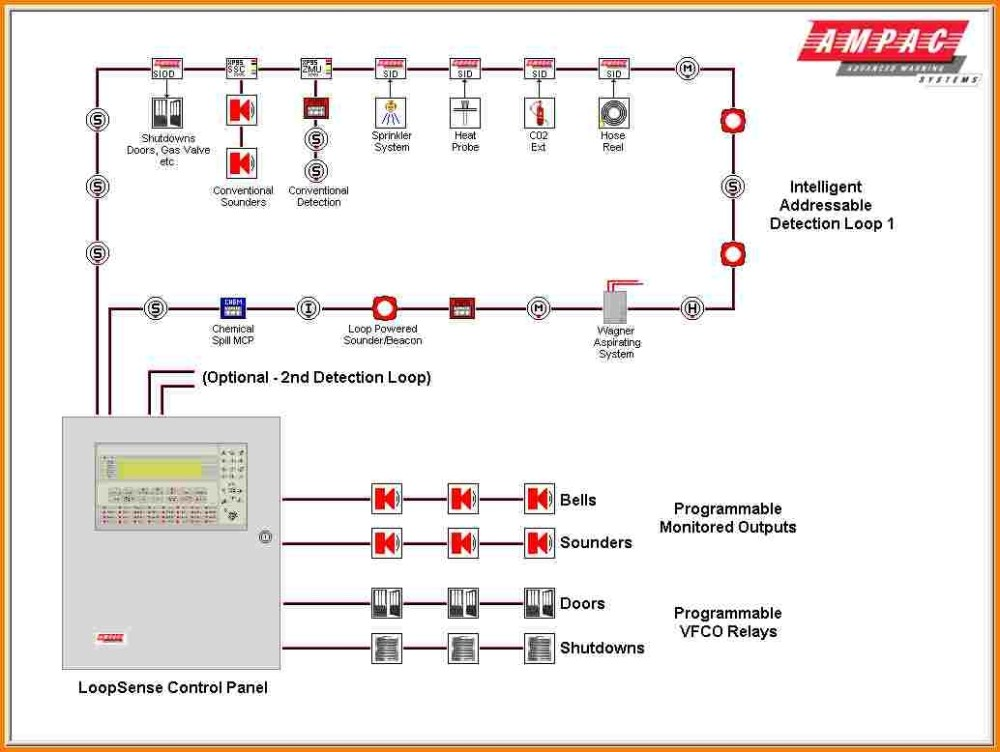 medium resolution of alarm smoke detector locations on home alarm system wiring diagram fire alarm system wiring diagram fire alarm system wiring diagram