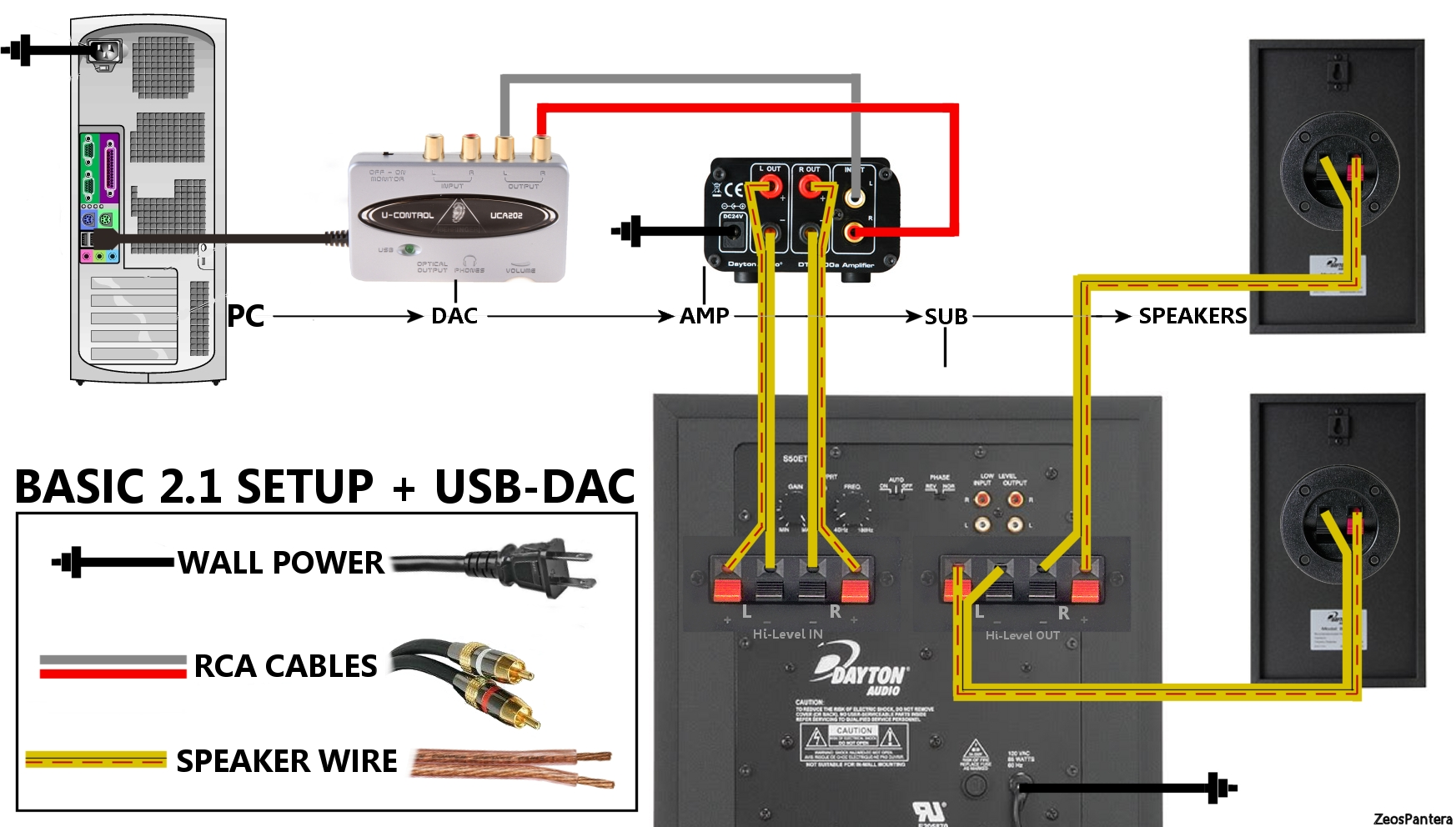 hight resolution of home theater subwoofer wiring diagram 2 1 simple hookup diagram 2 1 sub placement