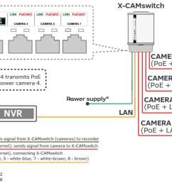 ip camera wiring diagram [ 1200 x 677 Pixel ]