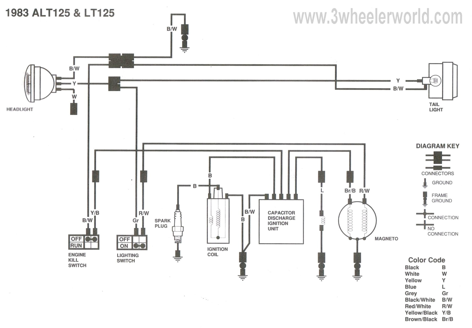 hight resolution of kawasaki mule ignition wiring diagram kawasaki bayou 220 ignition wiring diagram new wiring diagram for