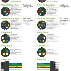 7 Way Trailer Plug Wiring Diagram Ford F150 2000 Expedition Xlt Fuse Box Dodge Ram Reverse Light Best Library 6 Truck Diagrams Rh 12 Crocodilecruisedarwin Com 5