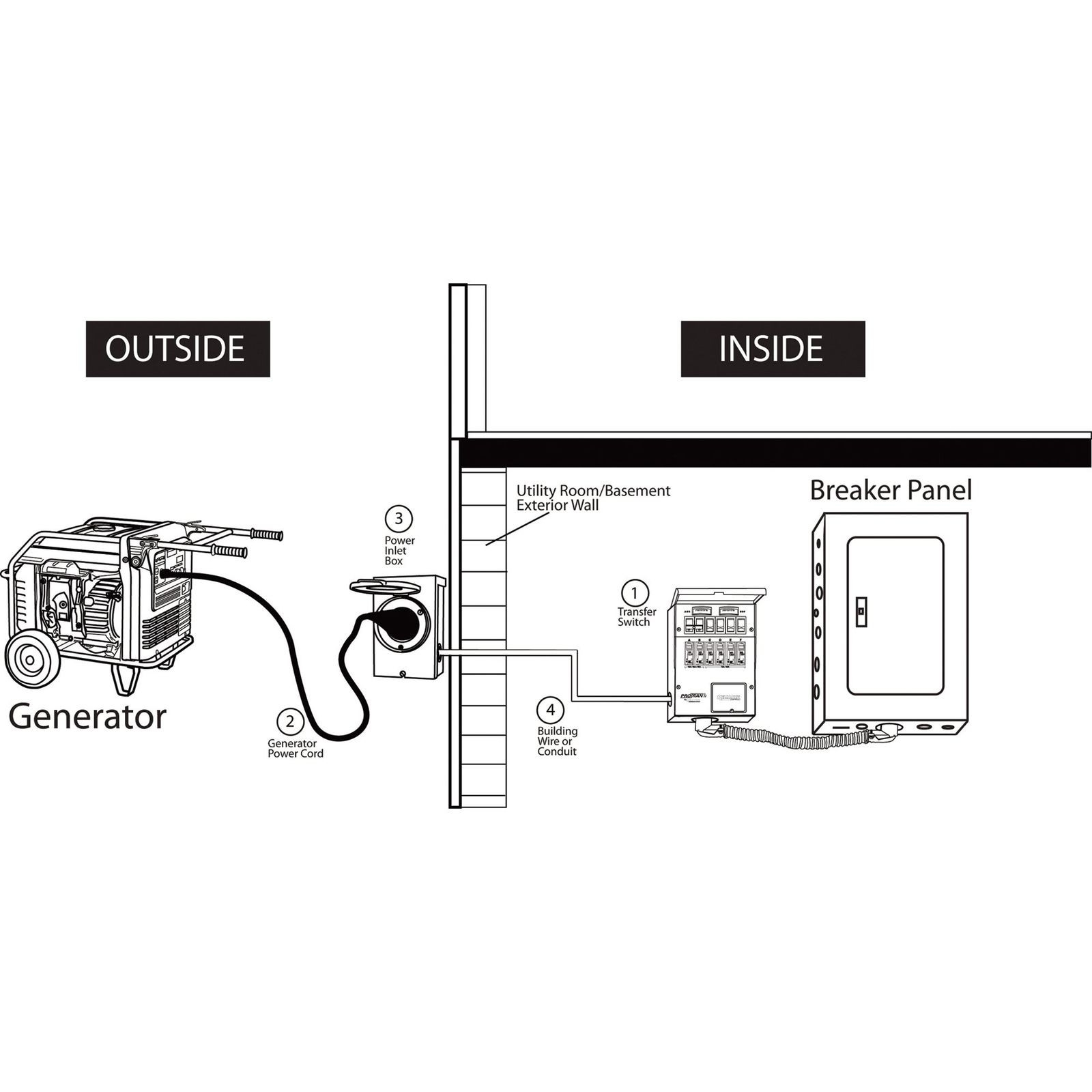 Protran Transfer Switch Wiring Diagram