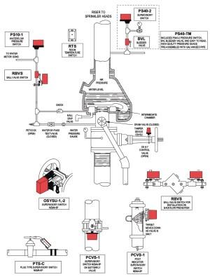Rainbird Sprinkler Wiring Diagram | Free Wiring Diagram