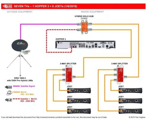 small resolution of satellite dish wiring diagram free wiring diagram dish cable diagram wiring diagram for satellite dish