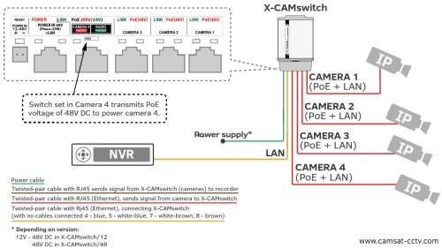 small resolution of security camera wiring diagram