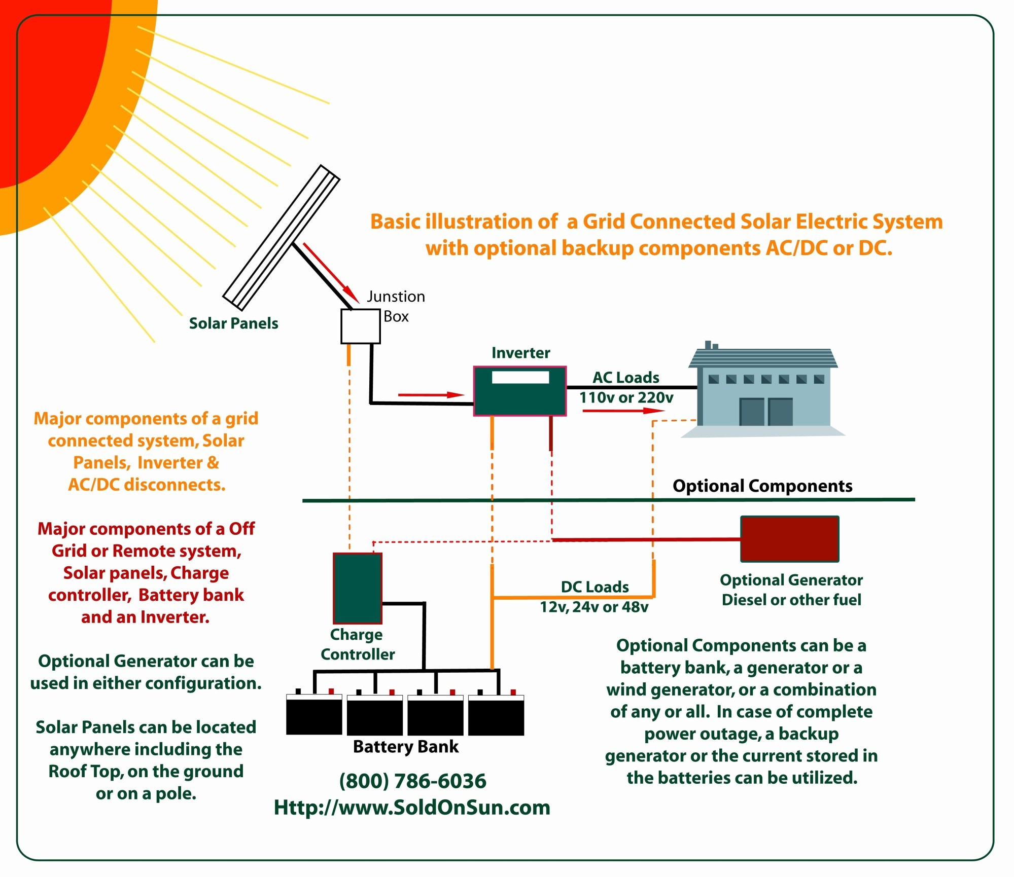 hight resolution of solar panel wiring diagram wiring diagram solar panels inverter fresh power at light wiring diagram