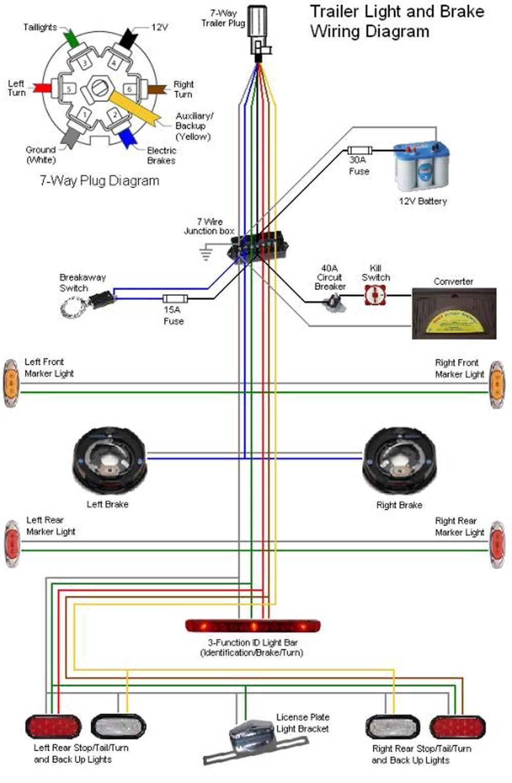 hight resolution of trailer wiring schematic 7 way 7 blade rv wiring wiring diagrams u2022 rh wiringdiagramblog today