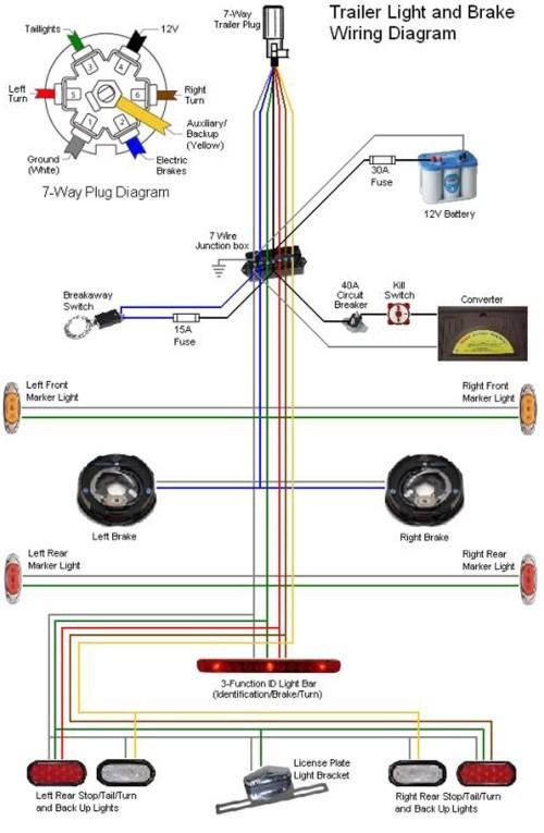 small resolution of trailer wiring schematic 7 way 7 blade rv wiring wiring diagrams u2022 rh wiringdiagramblog today