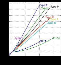thermocouple wire diagram [ 2000 x 2000 Pixel ]