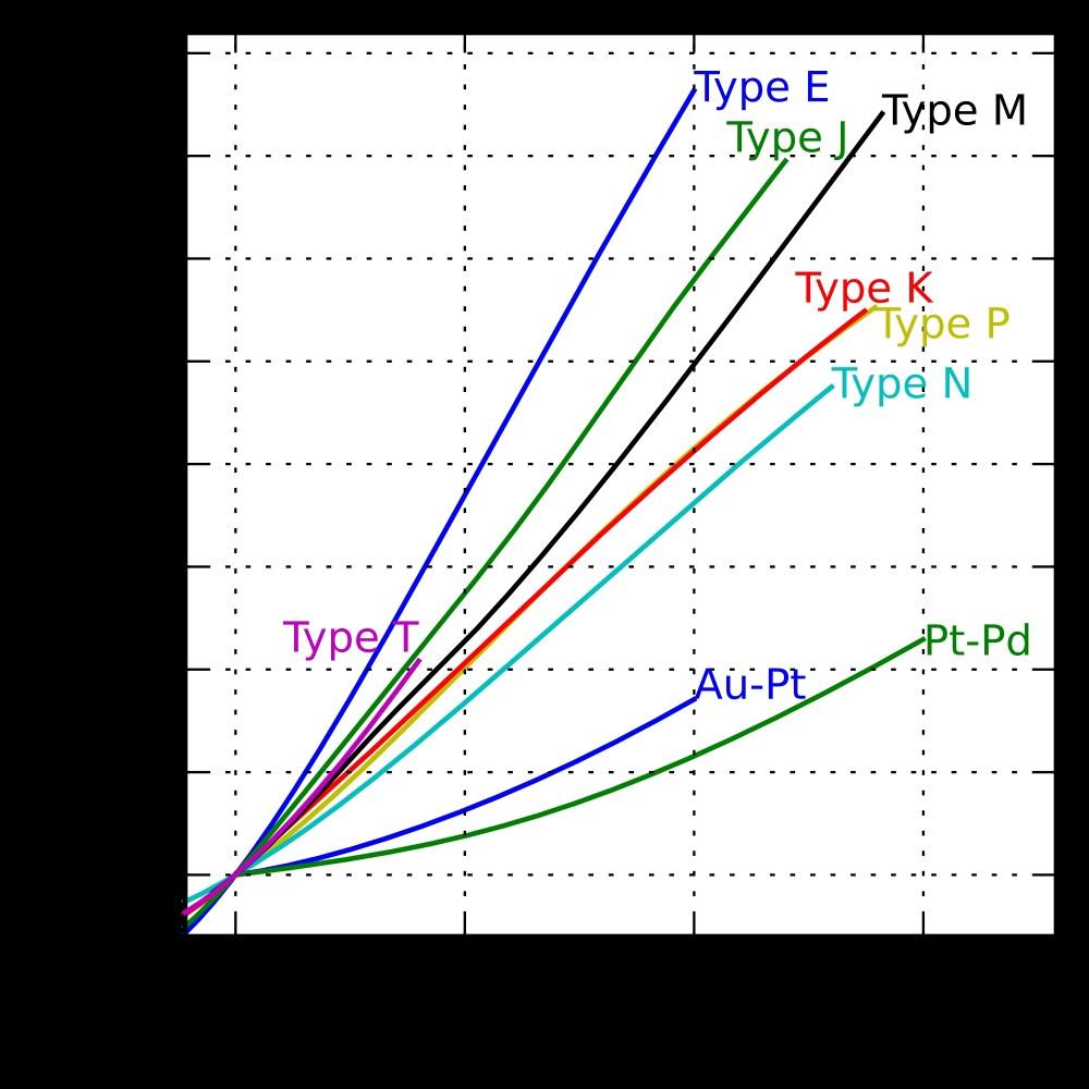 medium resolution of thermocouple wire diagram